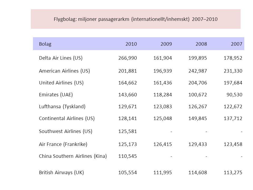 Flygbolag: miljoner passagerarkm (internationellt/inhemskt) 2007–2010 Bolag2010200920082007 Delta Air Lines (US)266,990161,904199,895178,952 American