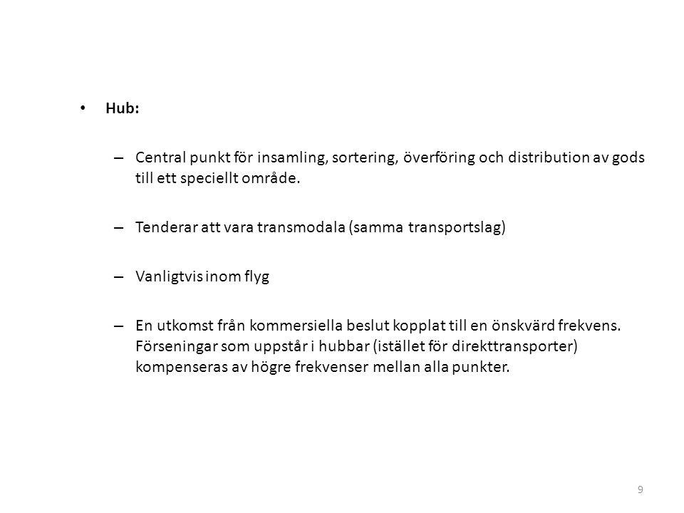 Hub: – Central punkt för insamling, sortering, överföring och distribution av gods till ett speciellt område. – Tenderar att vara transmodala (samma t