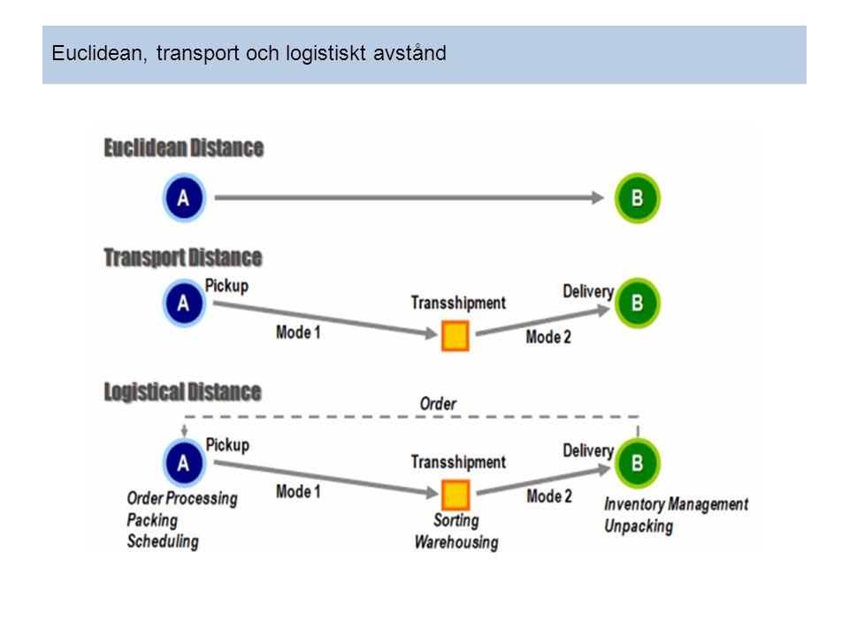 Euclidean, transport och logistiskt avstånd