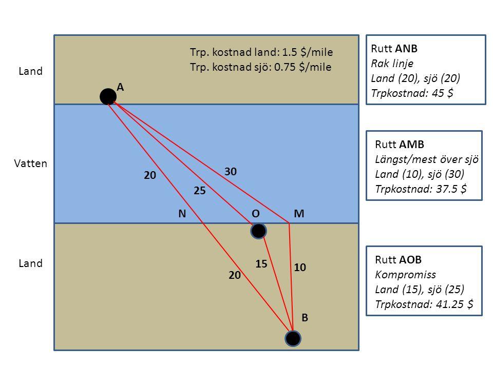 Land Vatten Land A MN B O Trp. kostnad land: 1.5 $/mile Trp. kostnad sjö: 0.75 $/mile Rutt ANB Rak linje Land (20), sjö (20) Trpkostnad: 45 $ Rutt AMB