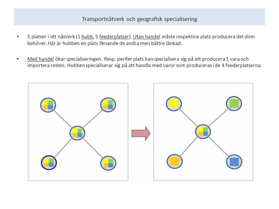 Transportnätverk och geografisk specialisering 5 platser i ett nätverk (1 hubb, 5 feederplatser).