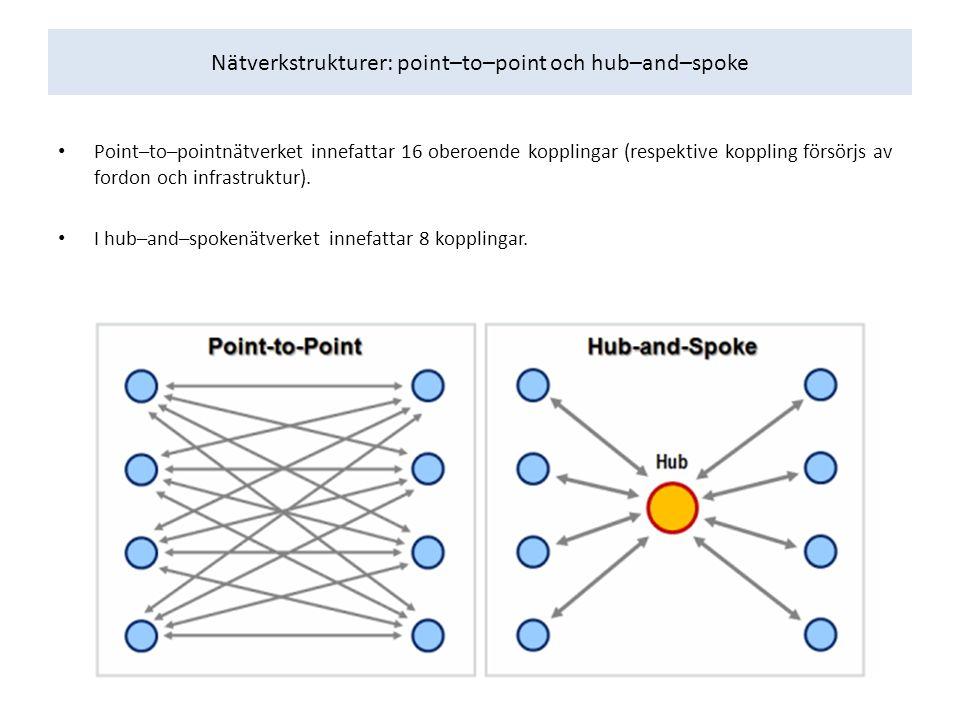 Nätverkstrukturer: point–to–point och hub–and–spoke Point–to–pointnätverket innefattar 16 oberoende kopplingar (respektive koppling försörjs av fordon och infrastruktur).
