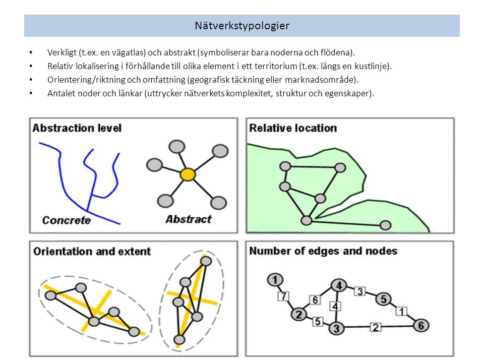 Nätverkstypologier Verkligt (t.ex. en vägatlas) och abstrakt (symboliserar bara noderna och flödena). Relativ lokalisering i förhållande till olika el