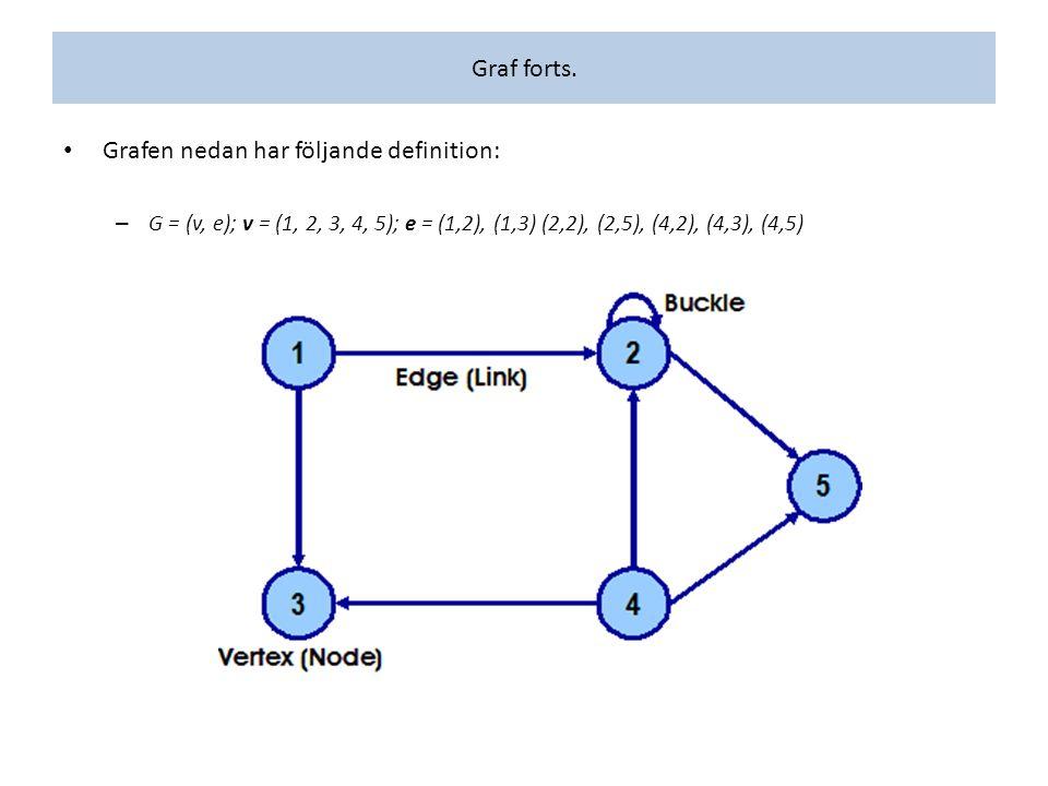 Graf forts. Grafen nedan har följande definition: – G = (v, e); v = (1, 2, 3, 4, 5); e = (1,2), (1,3) (2,2), (2,5), (4,2), (4,3), (4,5)