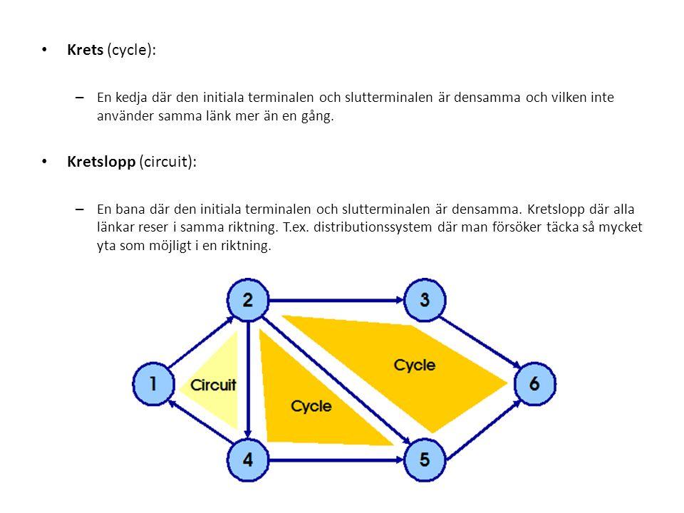 Krets (cycle): – En kedja där den initiala terminalen och slutterminalen är densamma och vilken inte använder samma länk mer än en gång. Kretslopp (ci