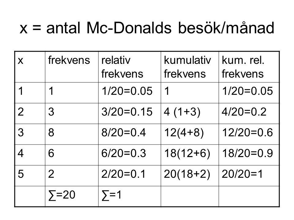 x = antal Mc-Donalds besök/månad xfrekvensrelativ frekvens kumulativ frekvens kum.