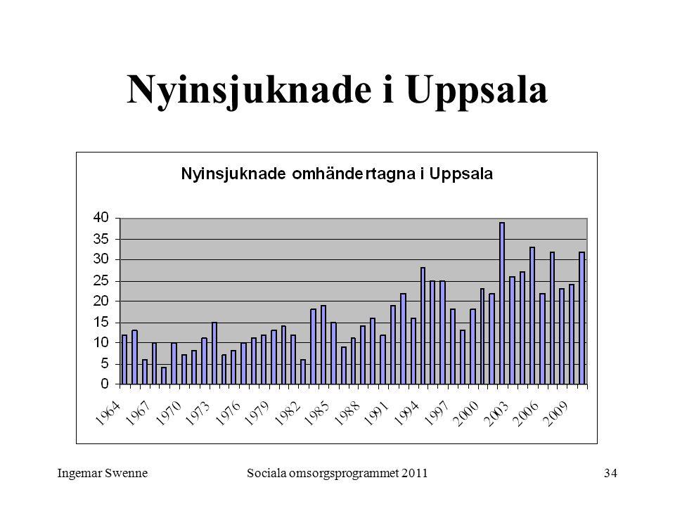 Ingemar SwenneSociala omsorgsprogrammet 201134 Nyinsjuknade i Uppsala