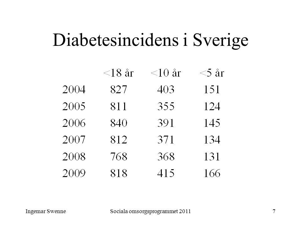 Ingemar SwenneSociala omsorgsprogrammet 201118 Typ 1-diabetes - akuta problem Hypoglykemi = lågt blodsocker = känning kan komma snabbt och behöver åtgärdas genast är i lindrig form vanligt Hyperglykemi = högt blodsocker förekommer ofta till- fälligt och övergående kan vid insulinbrist övergå i diabetes- koma