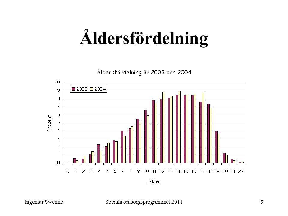Ingemar SwenneSociala omsorgsprogrammet 20119 Åldersfördelning