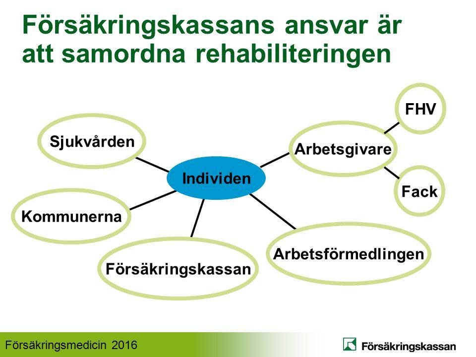 Försäkringsmedicin 2016 Försäkringskassans ansvar är att samordna rehabiliteringen Individen Sjukvården Kommunerna Arbetsgivare Arbetsförmedlingen Försäkringskassan Fack FHV