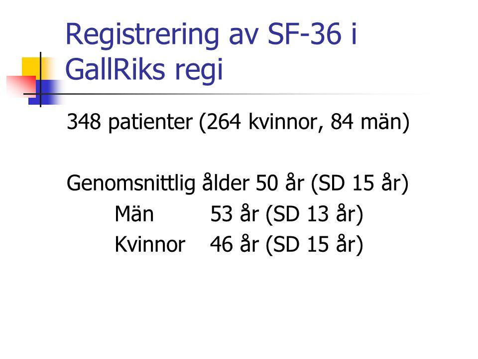 Registrering av SF-36 i GallRiks regi 348 patienter (264 kvinnor, 84 män) Genomsnittlig ålder 50 år (SD 15 år) Män 53 år (SD 13 år) Kvinnor 46 år (SD 15 år)