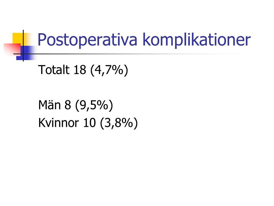 Postoperativa komplikationer Totalt 18 (4,7%) Män 8 (9,5%) Kvinnor 10 (3,8%)