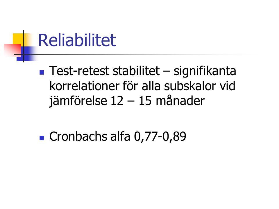 Reliabilitet Test-retest stabilitet – signifikanta korrelationer för alla subskalor vid jämförelse 12 – 15 månader Cronbachs alfa 0,77-0,89