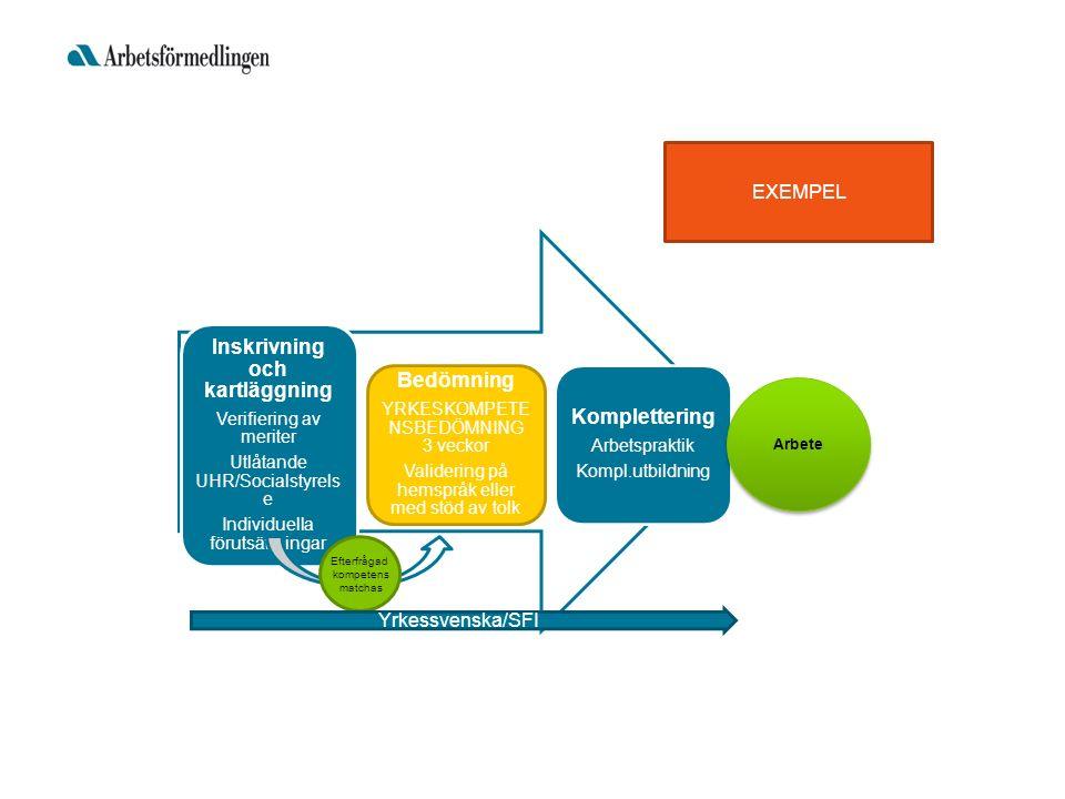 Inskrivning och kartläggning Verifiering av meriter Utlåtande UHR/Socialstyrels e Individuella förutsättningar Bedömning YRKESKOMPETE NSBEDÖMNING 3 veckor Validering på hemspråk eller med stöd av tolk Komplettering Arbetspraktik Kompl.utbildning Efterfrågad kompetens matchas Arbete Yrkessvenska/SFI EXEMPEL