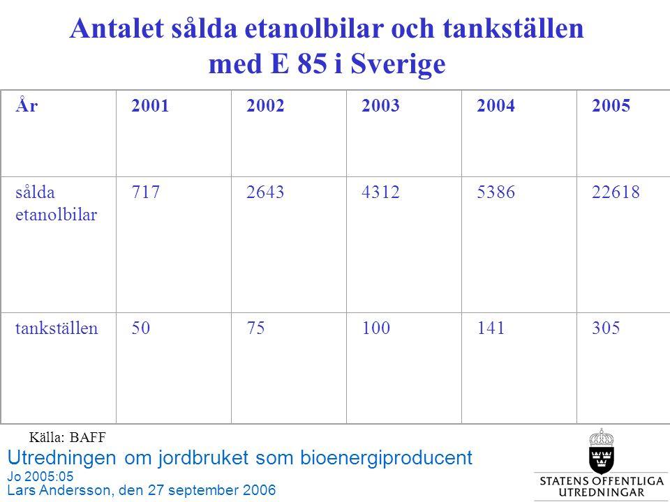 Utredningen om jordbruket som bioenergiproducent Jo 2005:05 Lars Andersson, den 27 september 2006 Källa: BAFF Källa: SCB och Jordbruksverket År20012002200320042005 sålda etanolbilar 71726434312538622618 tankställen5075100141305 Antalet sålda etanolbilar och tankställen med E 85 i Sverige