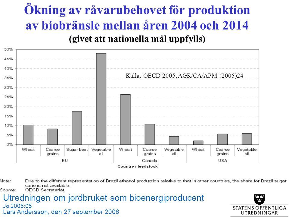 Utredningen om jordbruket som bioenergiproducent Jo 2005:05 Lars Andersson, den 27 september 2006 Källa: SCB och Jordbruksverket Ökning av råvarubehovet för produktion av biobränsle mellan åren 2004 och 2014 (givet att nationella mål uppfylls) Källa: OECD 2005, AGR/CA/APM (2005)24
