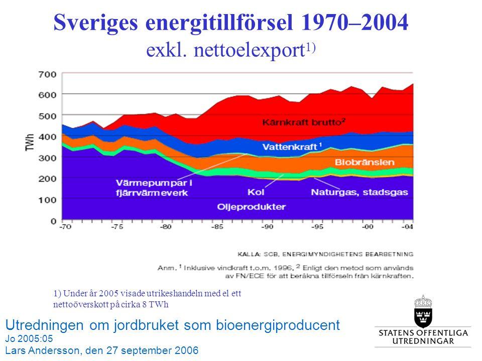 Sveriges energitillförsel 1970–2004 exkl.