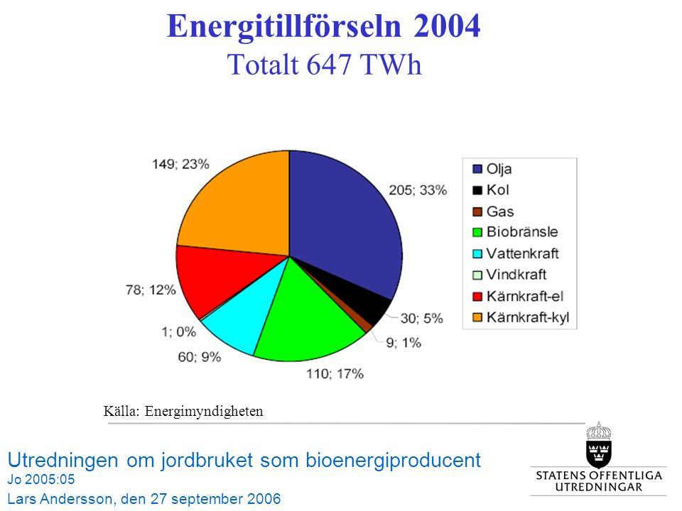 Energitillförseln 2004 Totalt 647 TWh Utredningen om jordbruket som bioenergiproducent Jo 2005:05 Lars Andersson, den 27 september 2006 Källa: Energimyndigheten