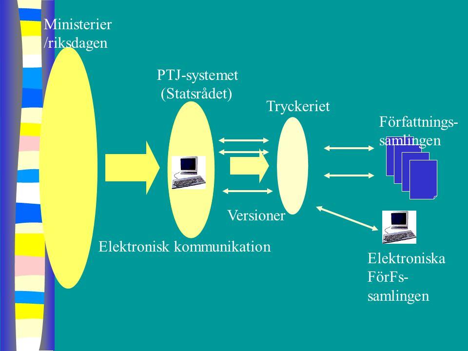 Ministerier /riksdagen PTJ-systemet (Statsrådet) Tryckeriet Elektronisk kommunikation Versioner Författnings- samlingen Elektroniska FörFs- samlingen