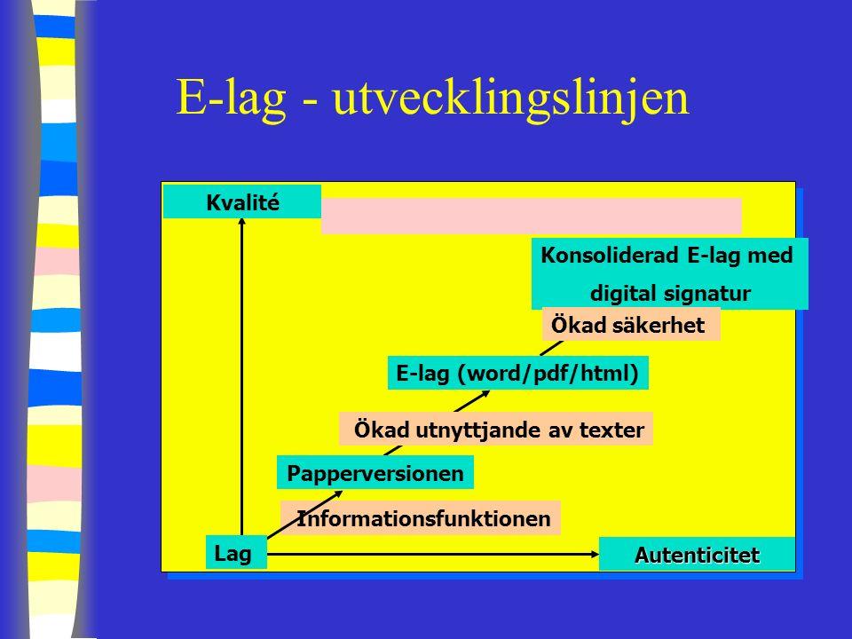 E-lag - utvecklingslinjen Kvalité Autenticitet Papperversionen E-lag (word/pdf/html) Konsoliderad E-lag med digital signatur Informationsfunktionen Ökad utnyttjande av texter Ökad säkerhet Lag
