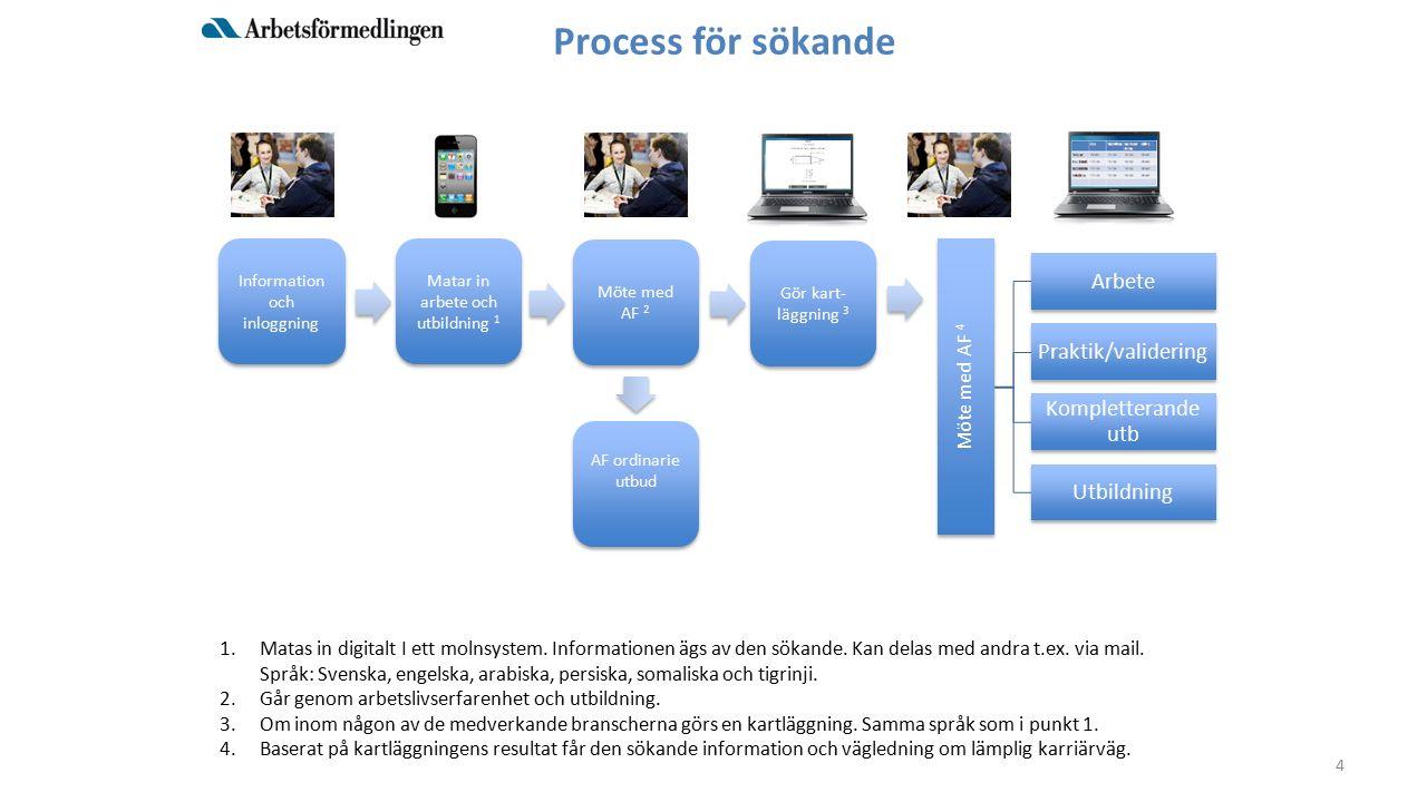 Process för sökande Möte med AF 4 Arbete Praktik/validering Kompletterande utb Utbildning 1.Matas in digitalt I ett molnsystem.