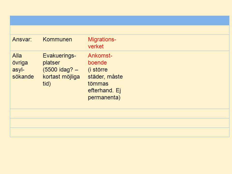 Ansvar:KommunenMigrations- verket Alla övriga asyl- sökande Evakuerings- platser (5500 idag.