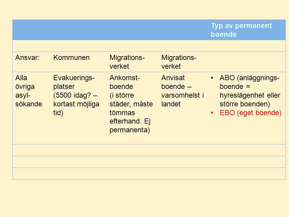 Typ av permanent boende Ansvar:KommunenMigrations- verket Alla övriga asyl- sökande Evakuerings- platser (5500 idag.