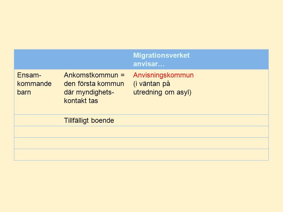 Asylsökande i Skåne 2016-02-01 Hässleholm: 1320 / 16.000 Höör: 343 / 50.000 Lund: 511 / 116.000 Malmö: 5364 / 318.000