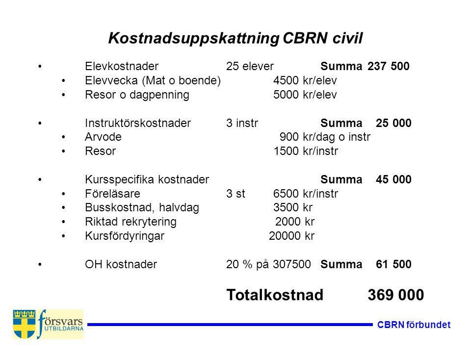 CBRN förbundet Elevkostnader25 eleverSumma 237 500 Elevvecka (Mat o boende)4500 kr/elev Resor o dagpenning5000 kr/elev Instruktörskostnader3 instrSumm