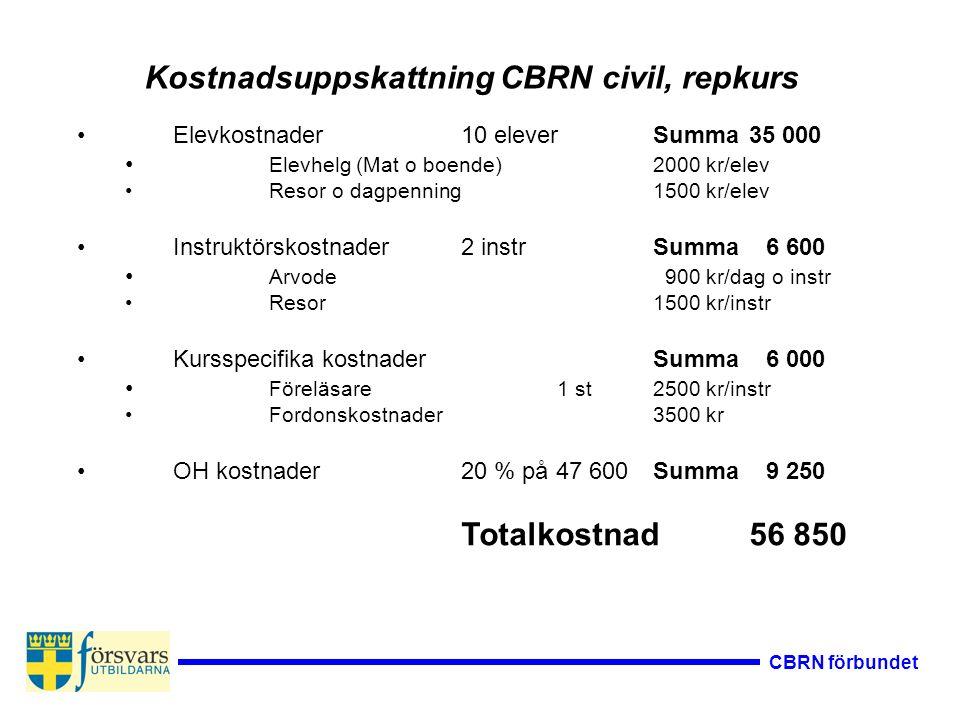 CBRN förbundet Kostnadsuppskattning CBRN civil, repkurs Elevkostnader10 eleverSumma 35 000 Elevhelg (Mat o boende)2000 kr/elev Resor o dagpenning1500
