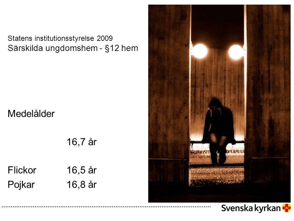 Statens institutionsstyrelse 2009 Särskilda ungdomshem - §12 hem Medelålder 16,7 år Flickor 16,5 år Pojkar 16,8 år