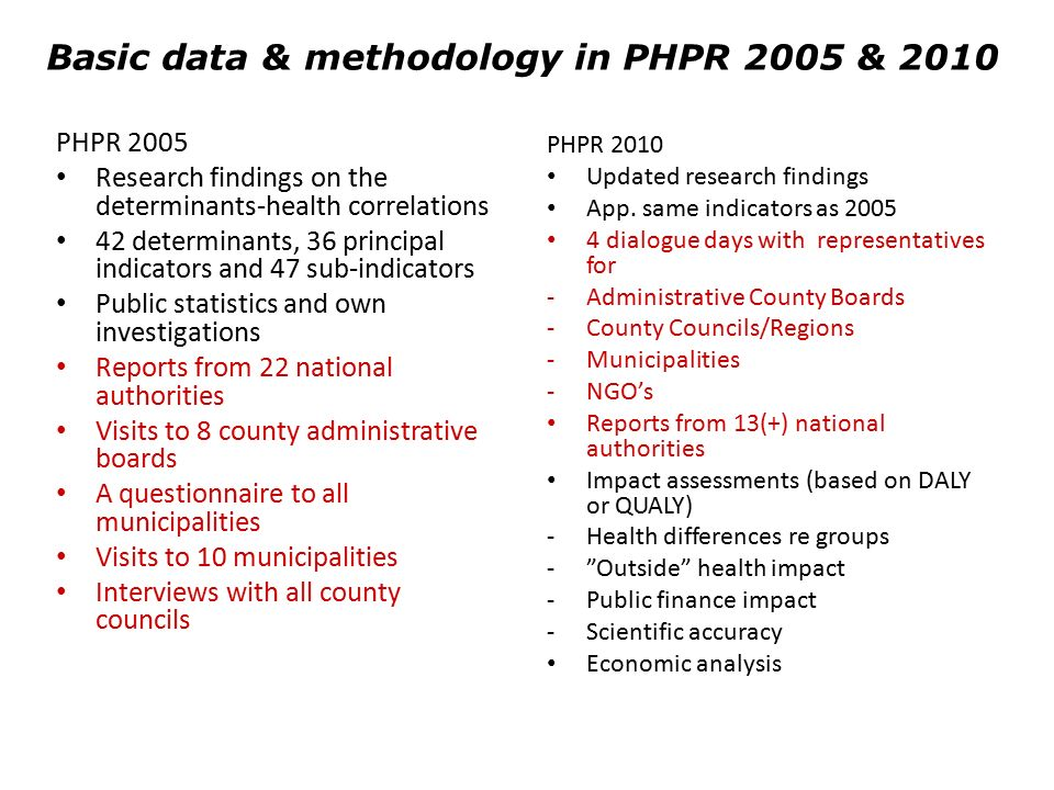 Basic data & methodology in PHPR 2005 & 2010 PHPR 2005 Research findings on the determinants-health correlations 42 determinants, 36 principal indicators and 47 sub-indicators Public statistics and own investigations Reports from 22 national authorities Visits to 8 county administrative boards A questionnaire to all municipalities Visits to 10 municipalities Interviews with all county councils PHPR 2010 Updated research findings App.