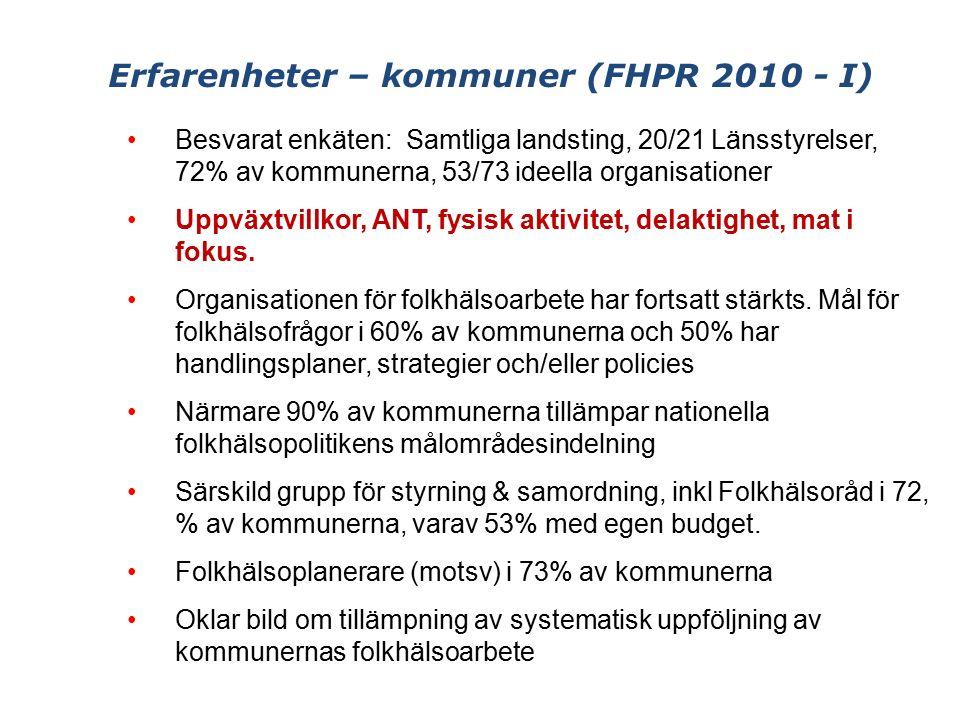 Erfarenheter – kommuner (FHPR 2010 - I) Besvarat enkäten: Samtliga landsting, 20/21 Länsstyrelser, 72% av kommunerna, 53/73 ideella organisationer Uppväxtvillkor, ANT, fysisk aktivitet, delaktighet, mat i fokus.