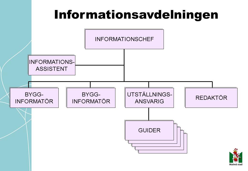 GUIDER Informationsavdelningen INFORMATIONSCHEF INFORMATIONS- ASSISTENT REDAKTÖR UTSTÄLLNINGS- ANSVARIG BYGG- INFORMATÖR GUIDER BYGG- INFORMATÖR