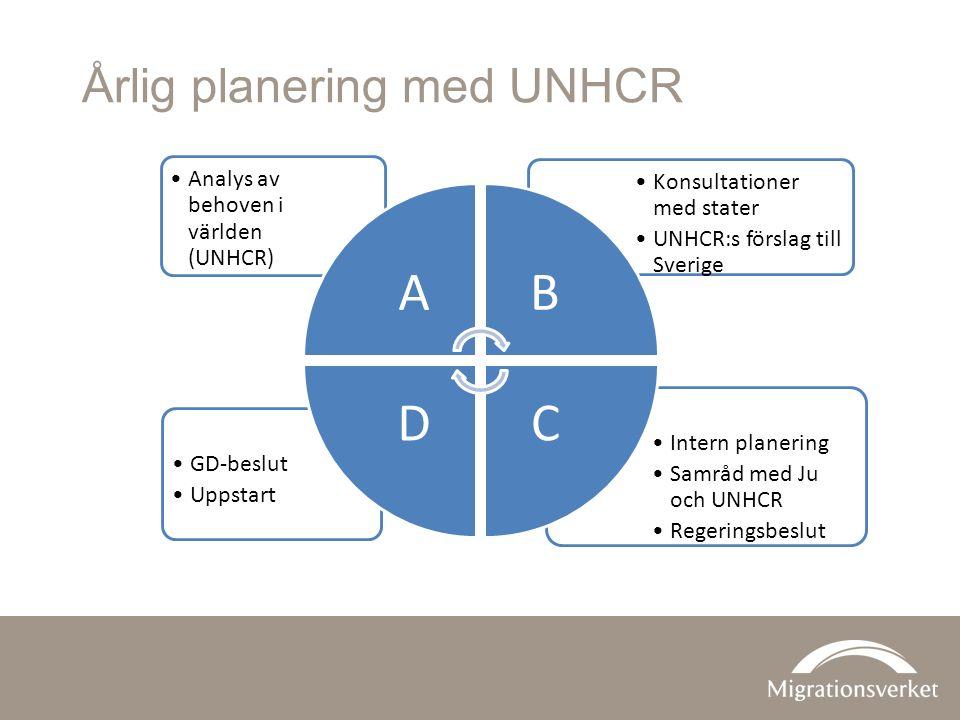Årlig planering med UNHCR Intern planering Samråd med Ju och UNHCR Regeringsbeslut GD-beslut Uppstart Konsultationer med stater UNHCR:s förslag till Sverige Analys av behoven i världen (UNHCR) AB CD