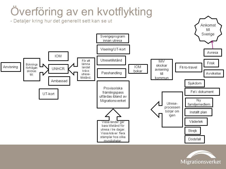 Överföring av en kvotflykting - Detaljer kring hur det generellt sett kan se ut Anvisning Utresetillstånd IOM bokar MiV skickar avisering till kommun Passhandling Visering/UT-kort Fit-to-travel Sverigeprogram innan utresa IOM UNHCR Ambassad För att lämna landet krävs utrese- tillstånd.