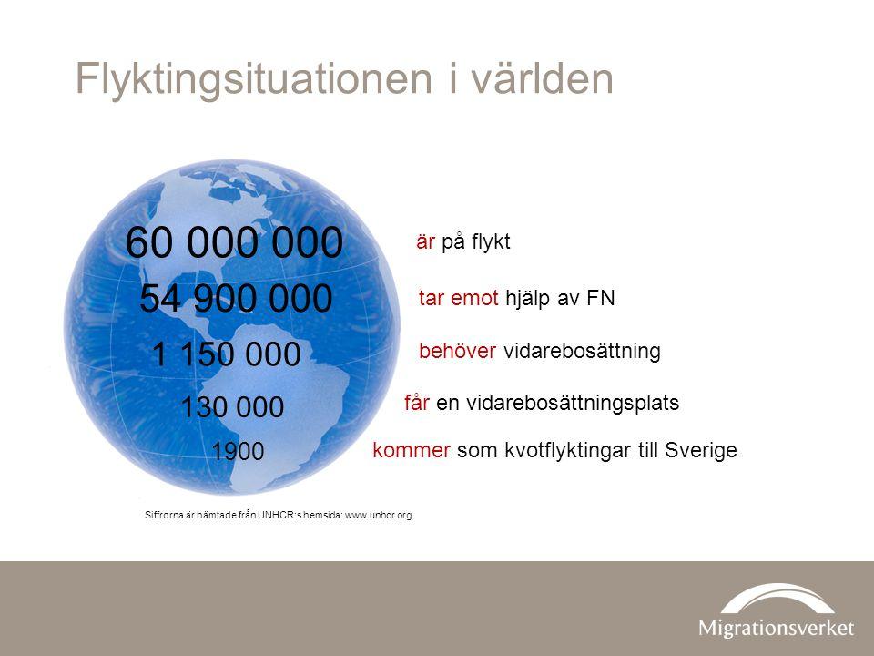 Flyktingsituationen i världen 60 000 000 54 900 000 1 150 000 130 000 1900 tar emot hjälp av FN får en vidarebosättningsplats Siffrorna är hämtade från UNHCR:s hemsida: www.unhcr.org är på flykt behöver vidarebosättning kommer som kvotflyktingar till Sverige