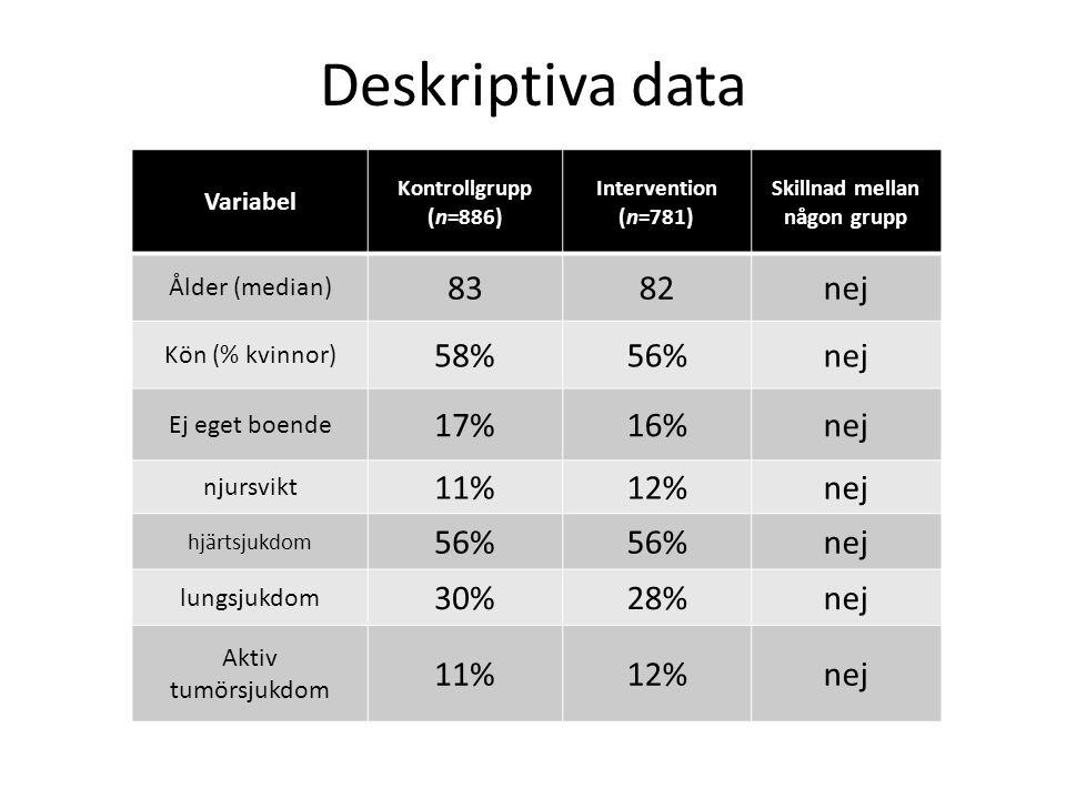 Deskriptiva data Variabel Kontrollgrupp (n=886) Intervention (n=781) Skillnad mellan någon grupp Ålder (median) 8382nej Kön (% kvinnor) 58%56%nej Ej eget boende 17%16%nej njursvikt 11%12%nej hjärtsjukdom 56% nej lungsjukdom 30%28%nej Aktiv tumörsjukdom 11%12%nej