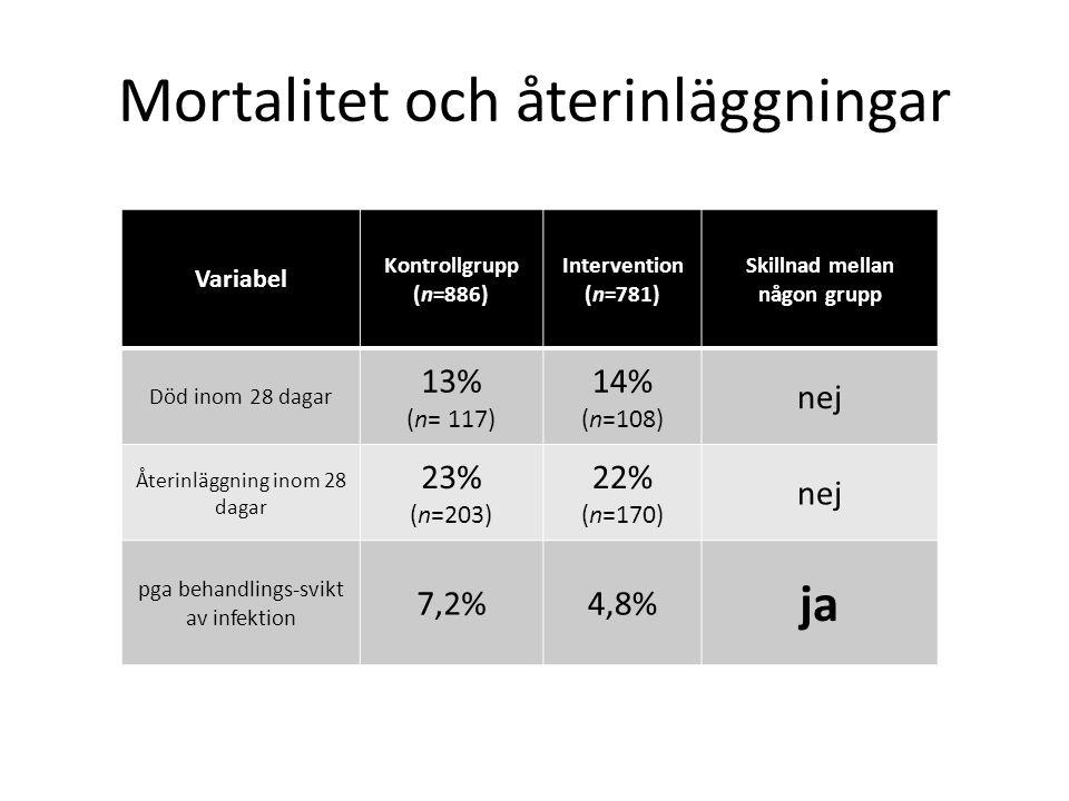 Mortalitet och återinläggningar Variabel Kontrollgrupp (n=886) Intervention (n=781) Skillnad mellan någon grupp Död inom 28 dagar 13% (n= 117) 14% (n=108) nej Återinläggning inom 28 dagar 23% (n=203) 22% (n=170) nej pga behandlings-svikt av infektion 7,2%4,8% ja