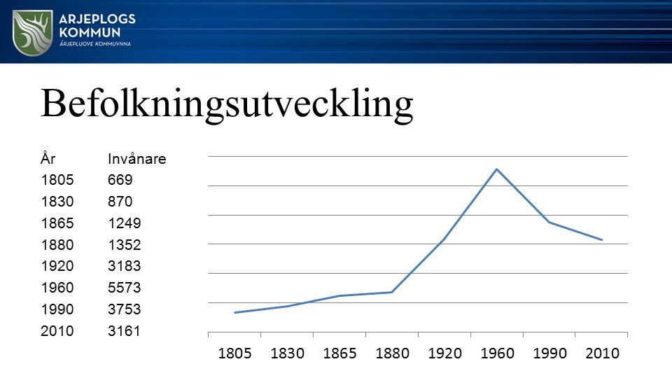 Befolkningsutveckling ÅrInvånare 1805669 1830870 18651249 18801352 19203183 19605573 19903753 20103161