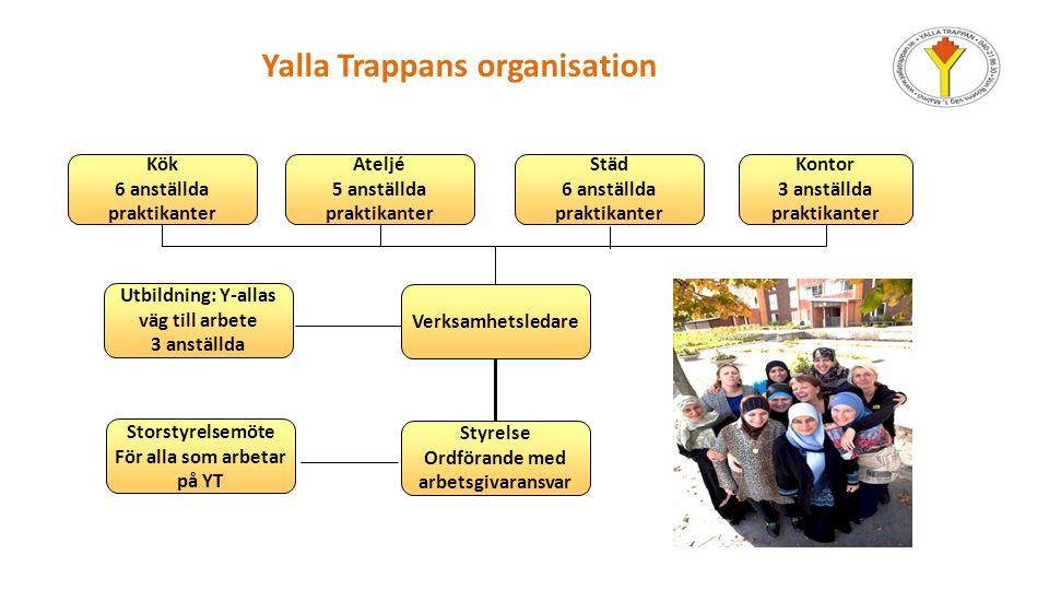 Yalla Trappans ateljér Inriktning: återbruk och hållbarhet Tar emot uppdrag från företag, designers och privatpersoner Vi har sytt väskor, kuddar, klänningar, barnkläder, vi gör lagningar o.s.v.