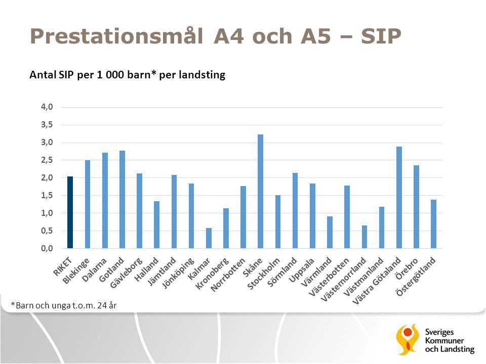 Prestationsmål A4 och A5 – SIP Antal SIP per 1 000 barn* per landsting *Barn och unga t.o.m. 24 år