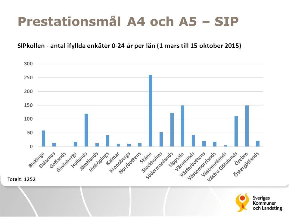 Prestationsmål A4 och A5 – SIP SIPkollen - antal ifyllda enkäter 0-24 år per län (1 mars till 15 oktober 2015) Totalt: 1252
