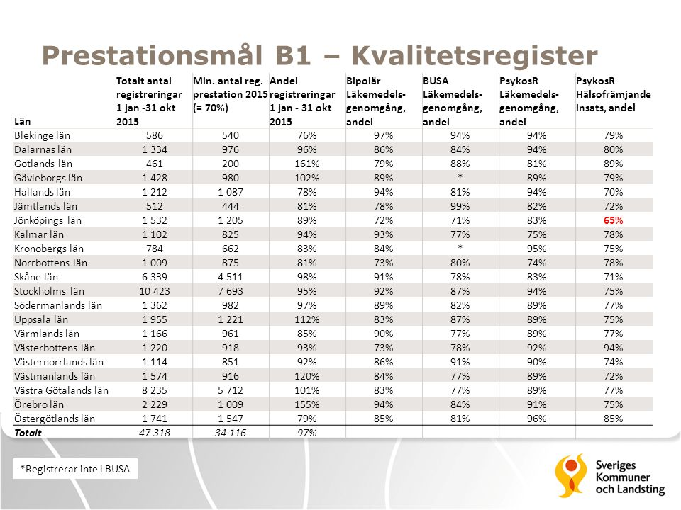 Prestationsmål B1 – Kvalitetsregister Län Totalt antal registreringar 1 jan -31 okt 2015 Min. antal reg. prestation 2015 (= 70%) Andel registreringar
