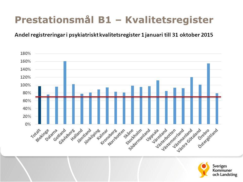 Prestationsmål B1 – Kvalitetsregister Andel registreringar i psykiatriskt kvalitetsregister 1 januari till 31 oktober 2015