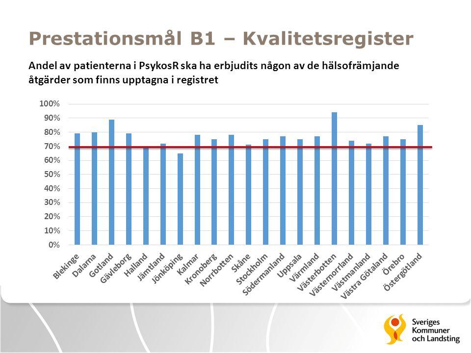 Prestationsmål B1 – Kvalitetsregister Andel av patienterna i PsykosR ska ha erbjudits någon av de hälsofrämjande åtgärder som finns upptagna i registr