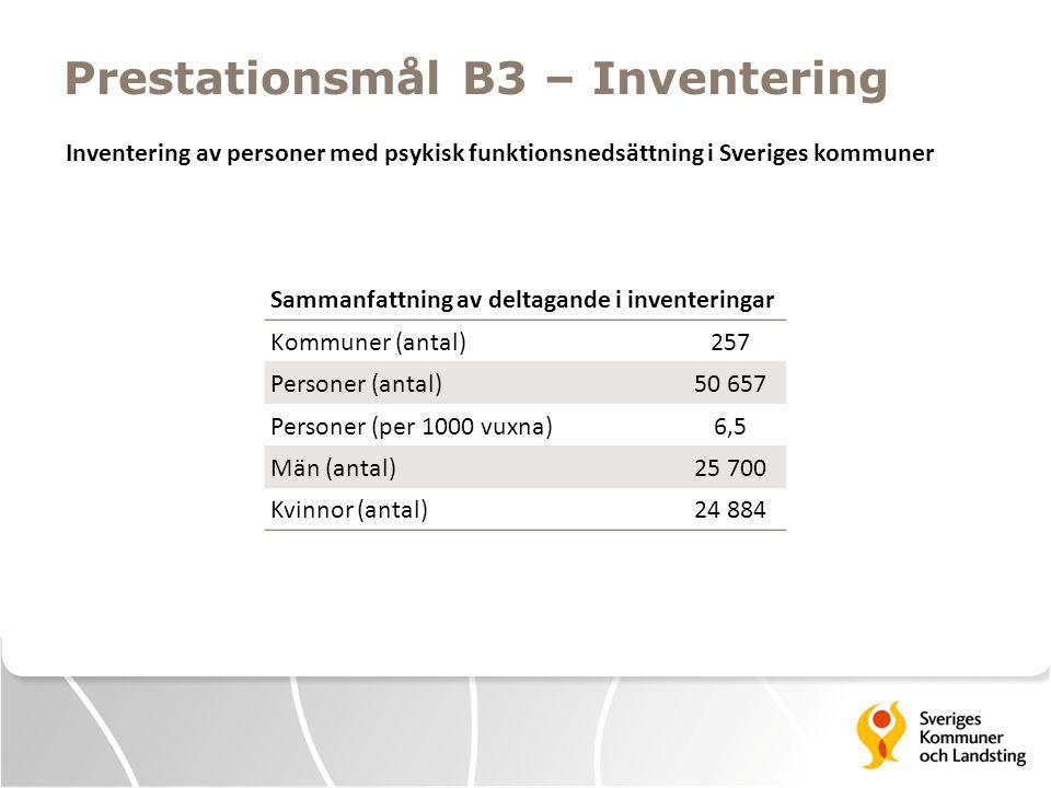 Prestationsmål B3 – Inventering Sammanfattning av deltagande i inventeringar Kommuner (antal)257 Personer (antal)50 657 Personer (per 1000 vuxna)6,5 Män (antal)25 700 Kvinnor (antal)24 884 Inventering av personer med psykisk funktionsnedsättning i Sveriges kommuner