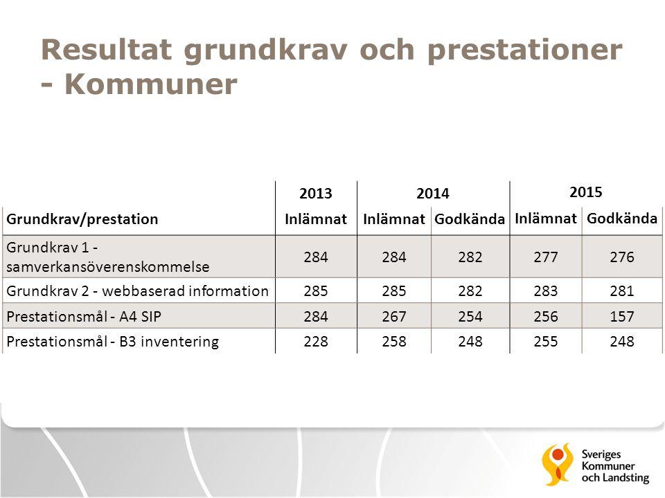 Resultat grundkrav och prestationer - Kommuner 20132014 2015 Grundkrav/prestationInlämnat Godkända InlämnatGodkända Grundkrav 1 - samverkansöverenskom