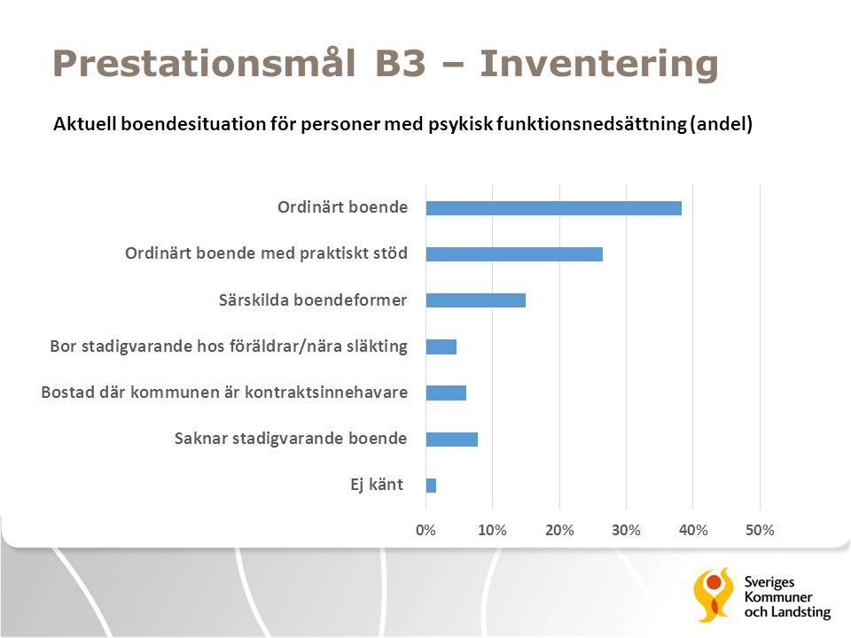 Prestationsmål B3 – Inventering Aktuell boendesituation för personer med psykisk funktionsnedsättning (andel)