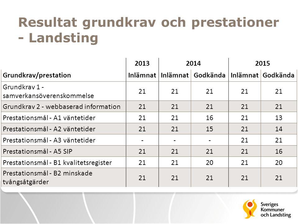 Resultat grundkrav och prestationer - Landsting 201320142015 Grundkrav/prestationInlämnat GodkändaInlämnatGodkända Grundkrav 1 - samverkansöverenskomm